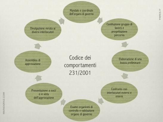 Ciclo CEC231