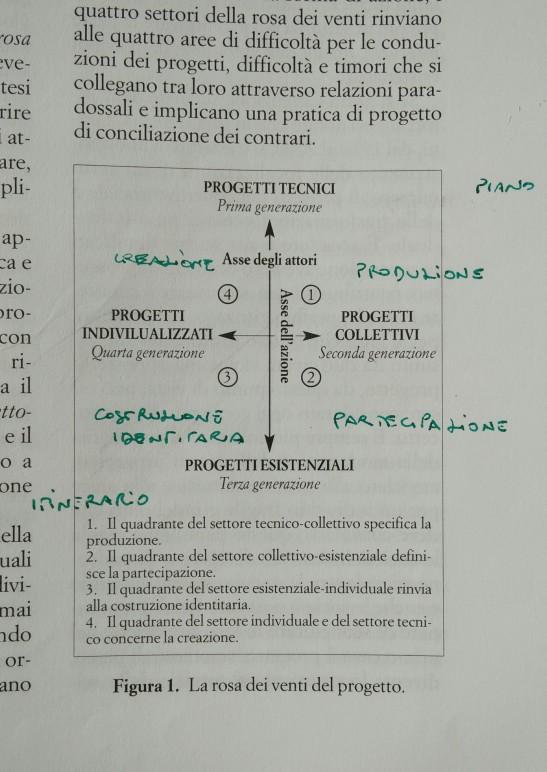 Progetto - Dizionario di Psicosociologia