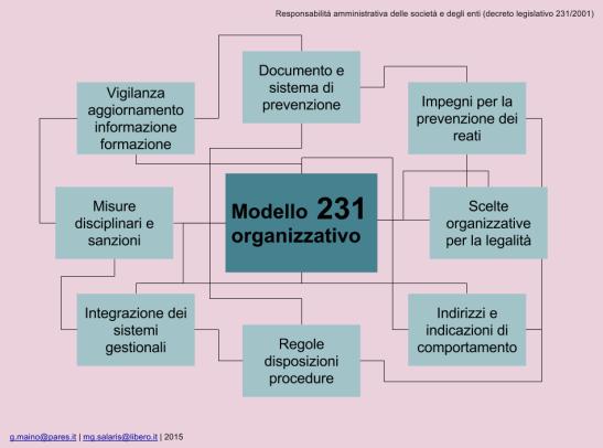 Modello organizzativo 231 in sintesi