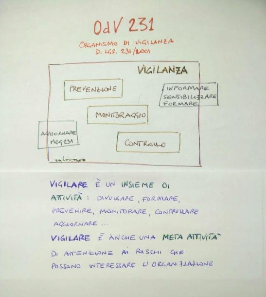 OdV231