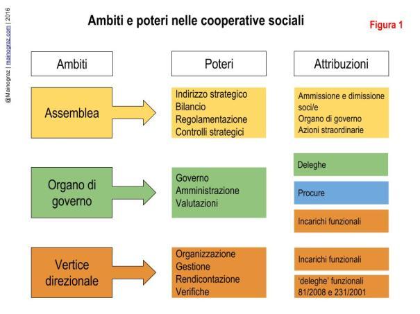 Deleghe e procure 1 (nelle cooperative sociali) (1)