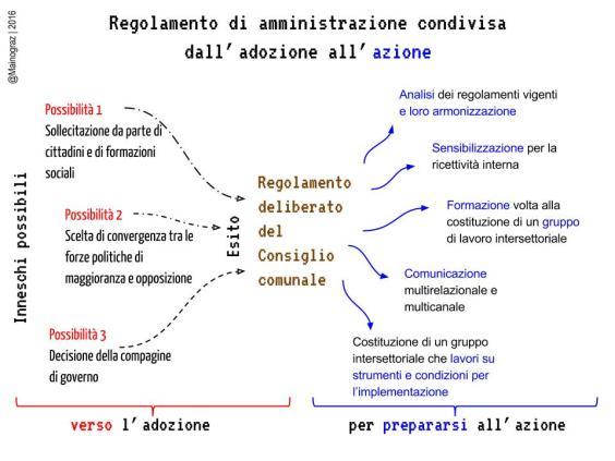 RegolamentoAC (1)