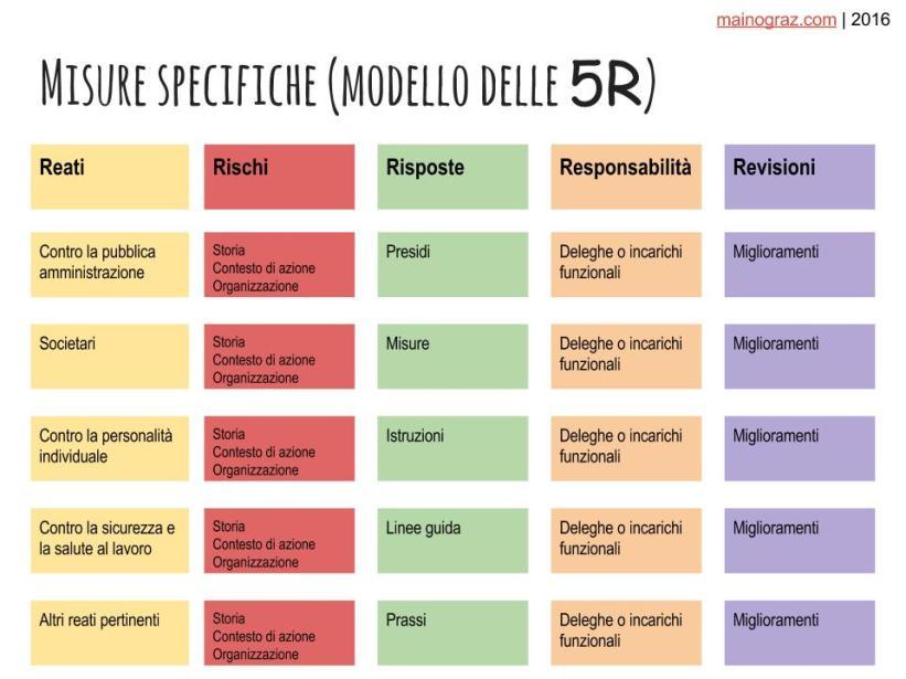 presidi-specifici-modello-delle-5r-1