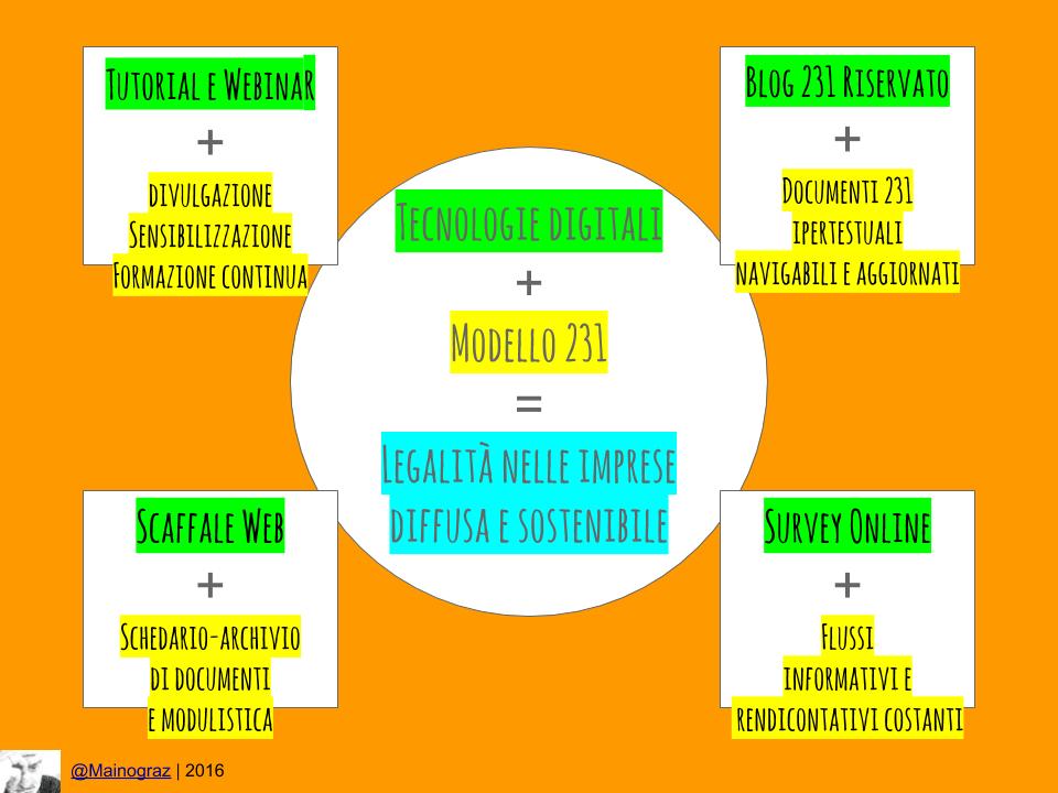 Tecnologie digitali #231 per innovazioni sostenibili