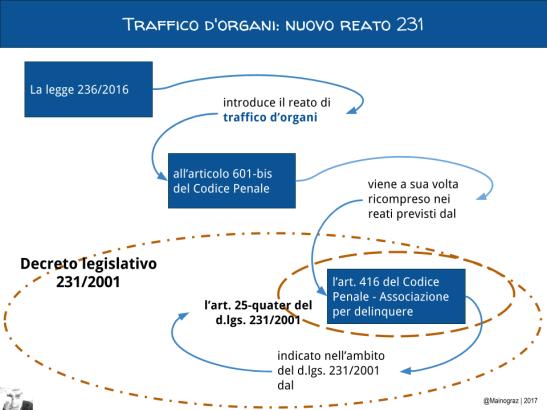 traffico-dorgani-nuovo-reato-231