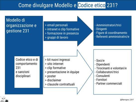 1-come-divulgare-doc231-1