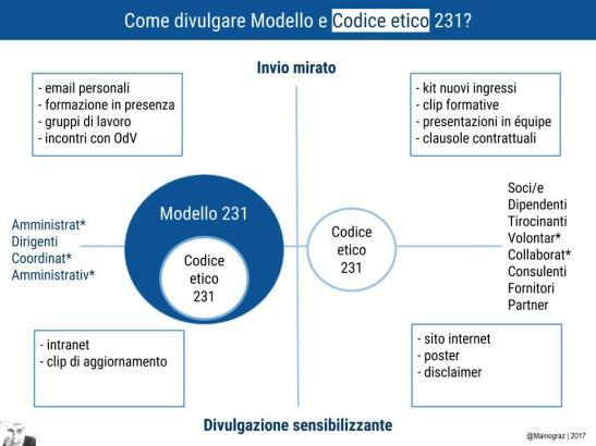 2-come-divulgare-doc231