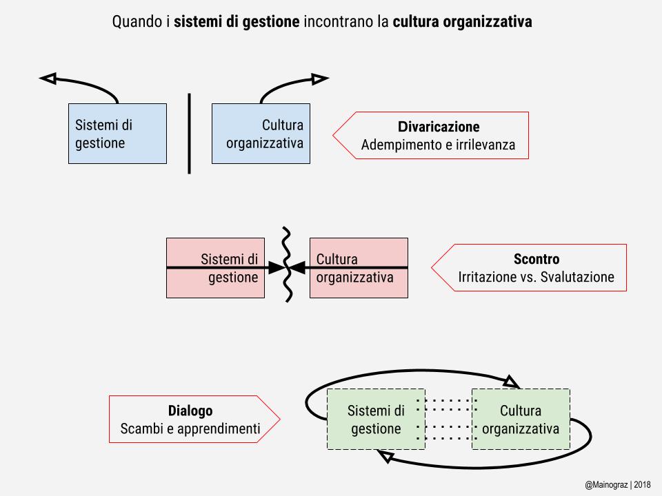 Definizione della cultura di aggancio